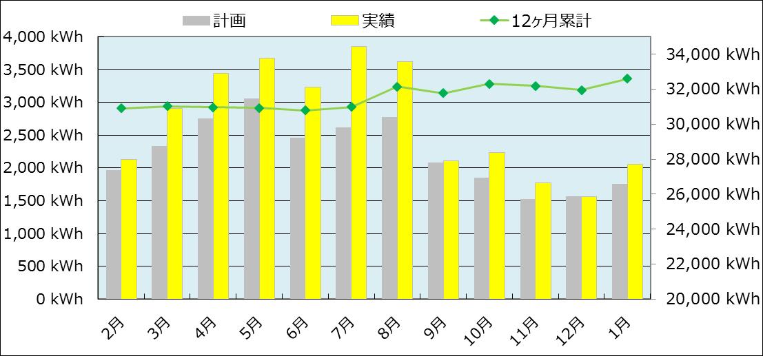 発電レポート201901