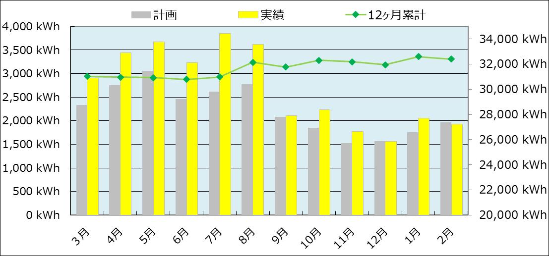 発電レポート201902